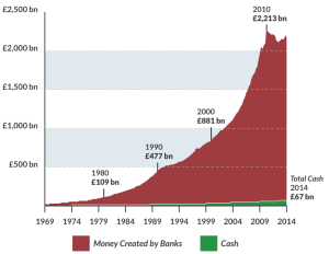 How much money have banks created?