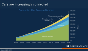 Revenue Forecast for Connected Cars