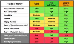 The Traits of Money (Ryan Walker)