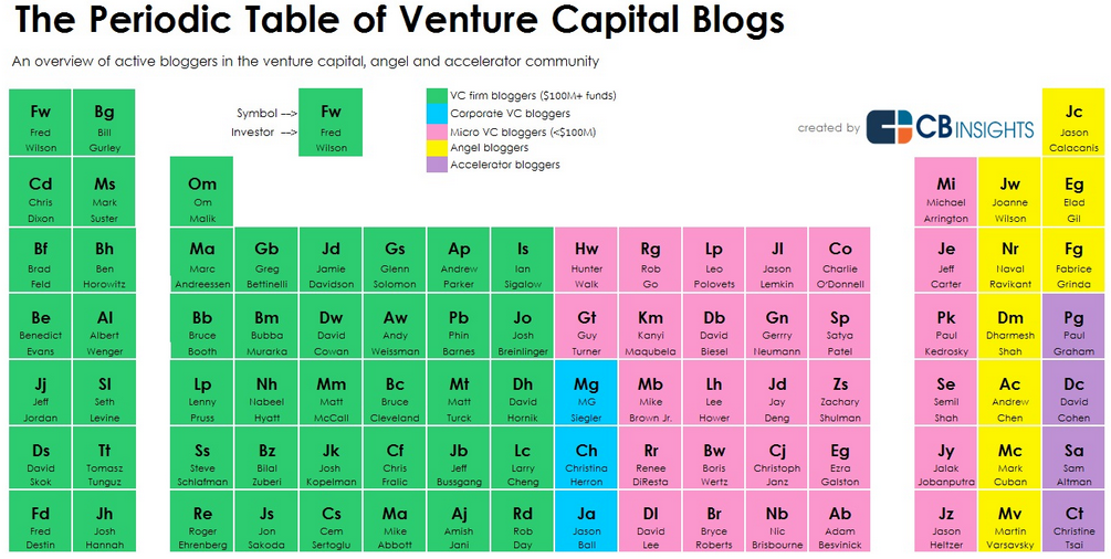 Periodic Table of VC Blogs